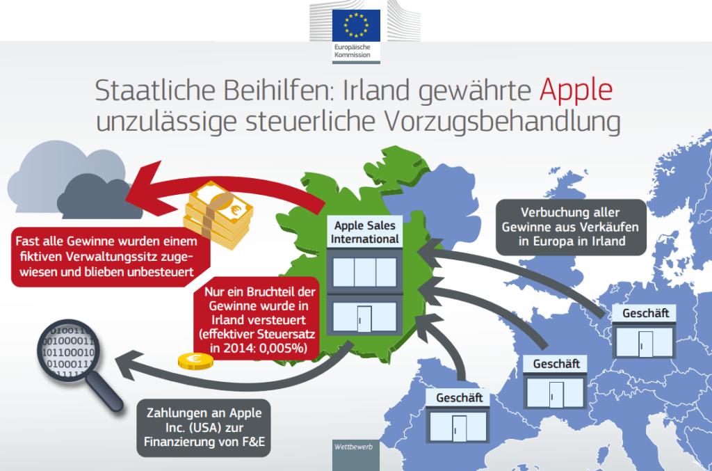 Apple EU 2