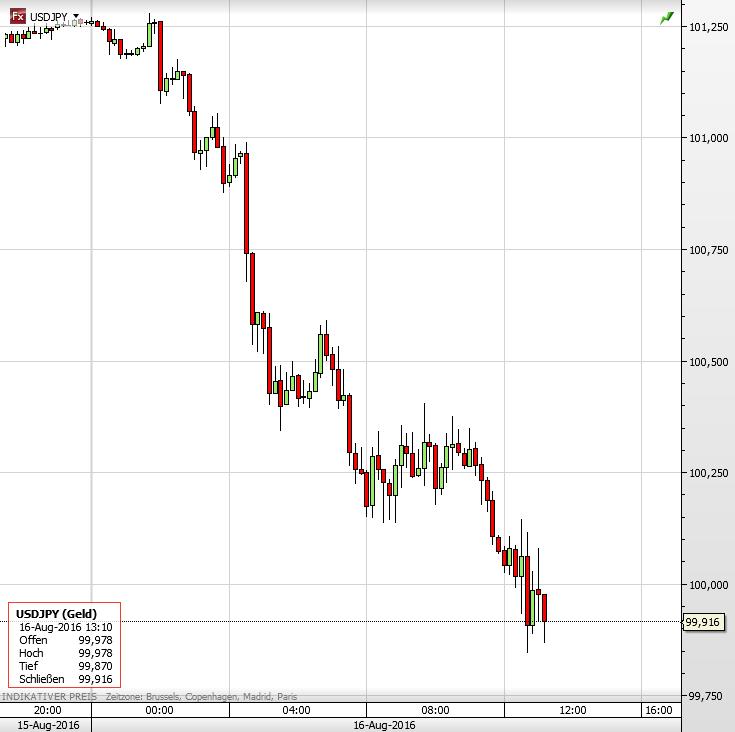 Dax-Trader Yen