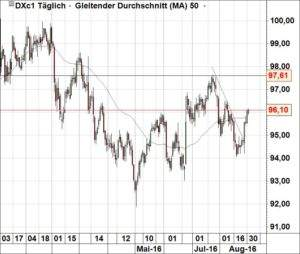 Dollar-Index310816