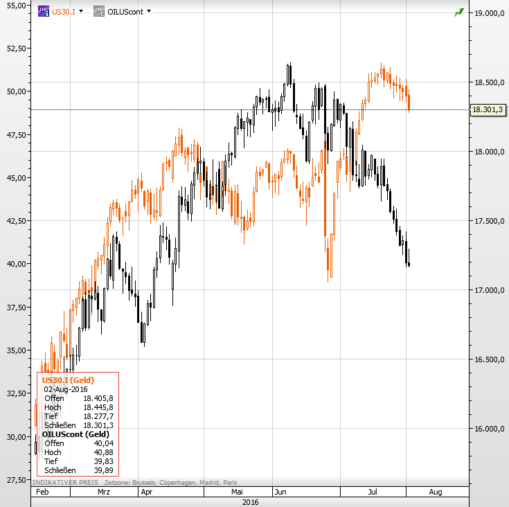 Dow Öl