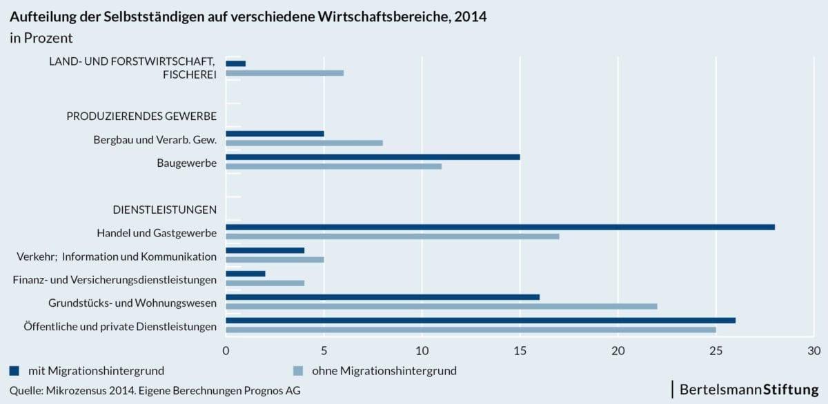 Migranten 2