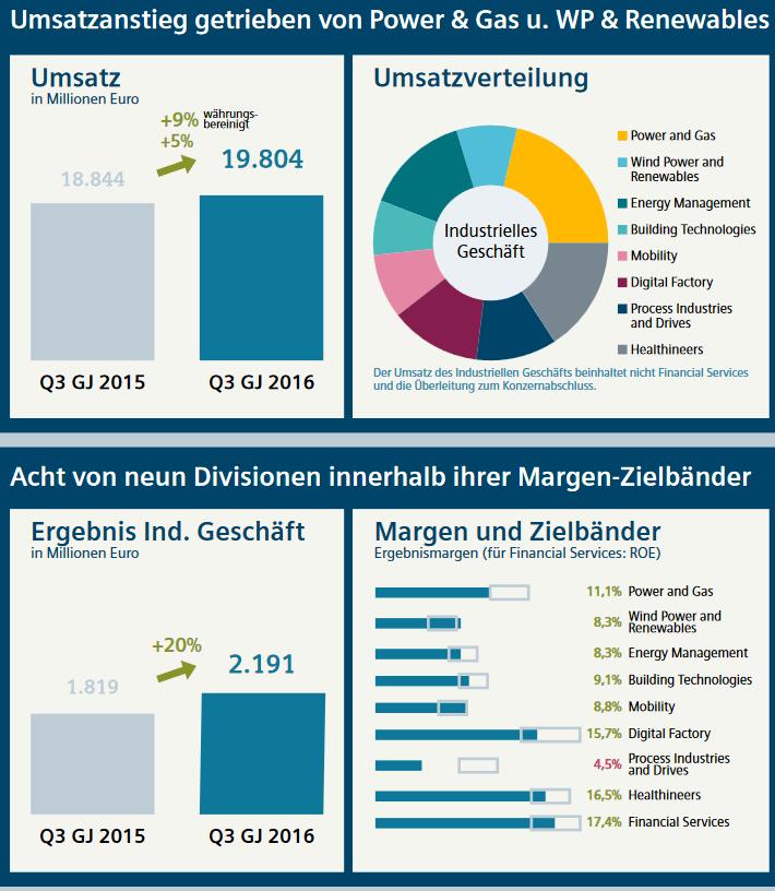 Siemens Quartalszahlen