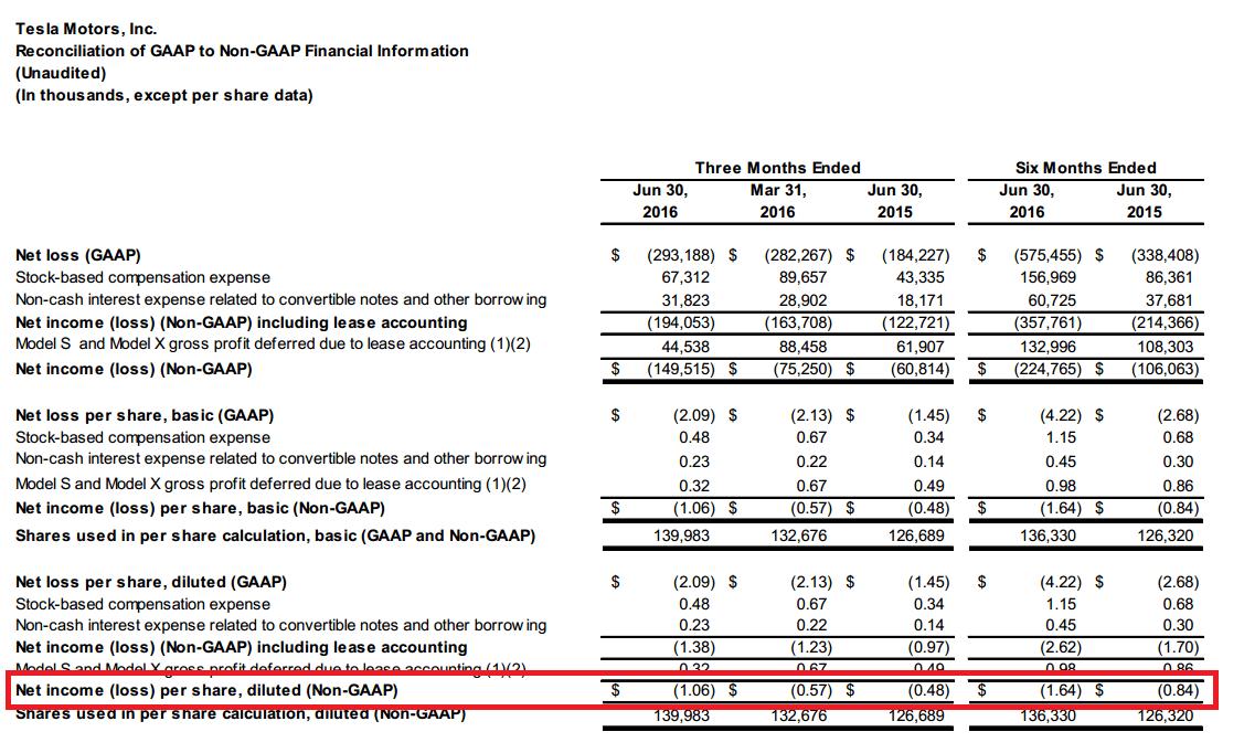 Tesla-Quartalszahlen 1