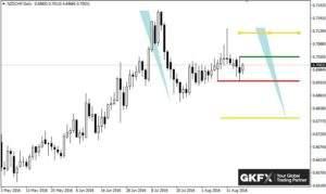 GBP/CHF auf Tagesbasis