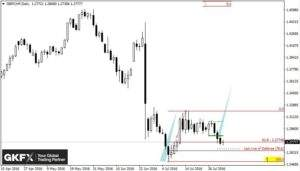 GBP/CHF, Tagesbasis
