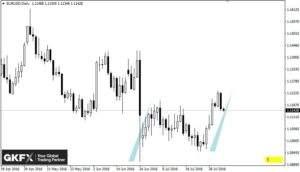 EUR/USD, Tagesbasis