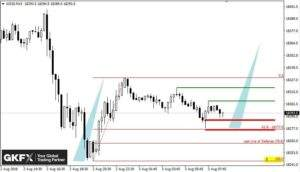 Dow Jones, 15 Minutenchart