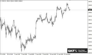 Dow Jones, Stundenbasis