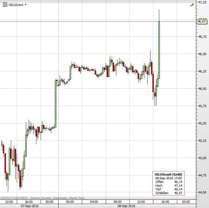 dollarkurs heute umrechnung
