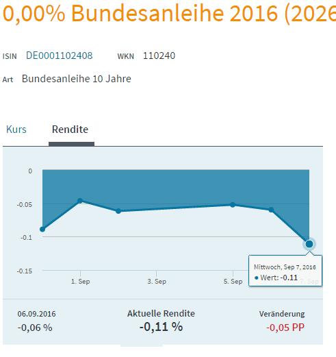 Bundesanleihe