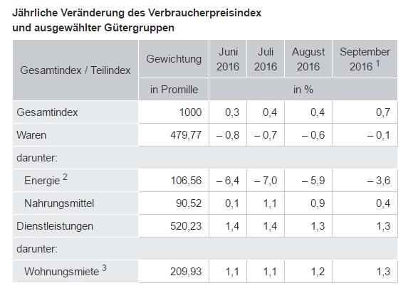 deutsche-verbraucherpreise