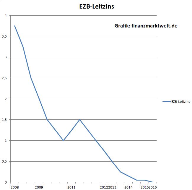 ezb-leitzins