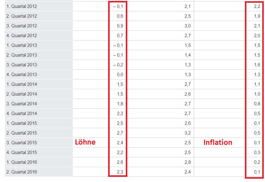 loehne-inflation