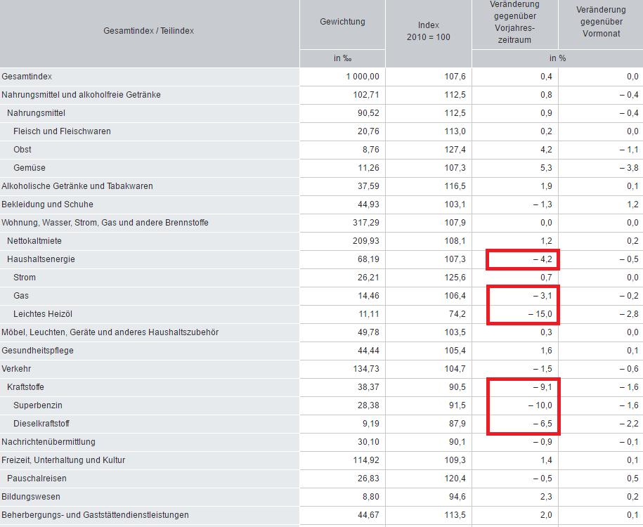 verbraucherpreise-2