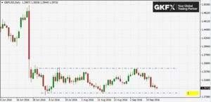 GBP/USD auf Tagesbasis