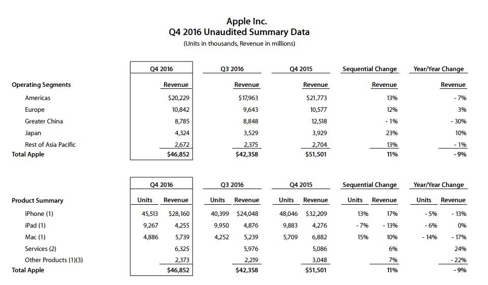apple-quartalszahlen-3