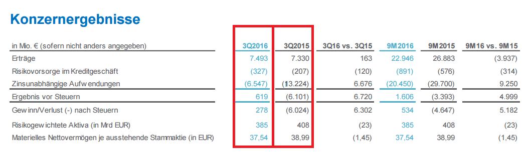 deutsche-bank-quartalszahlen