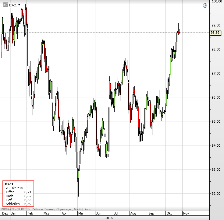 dollar-index-2