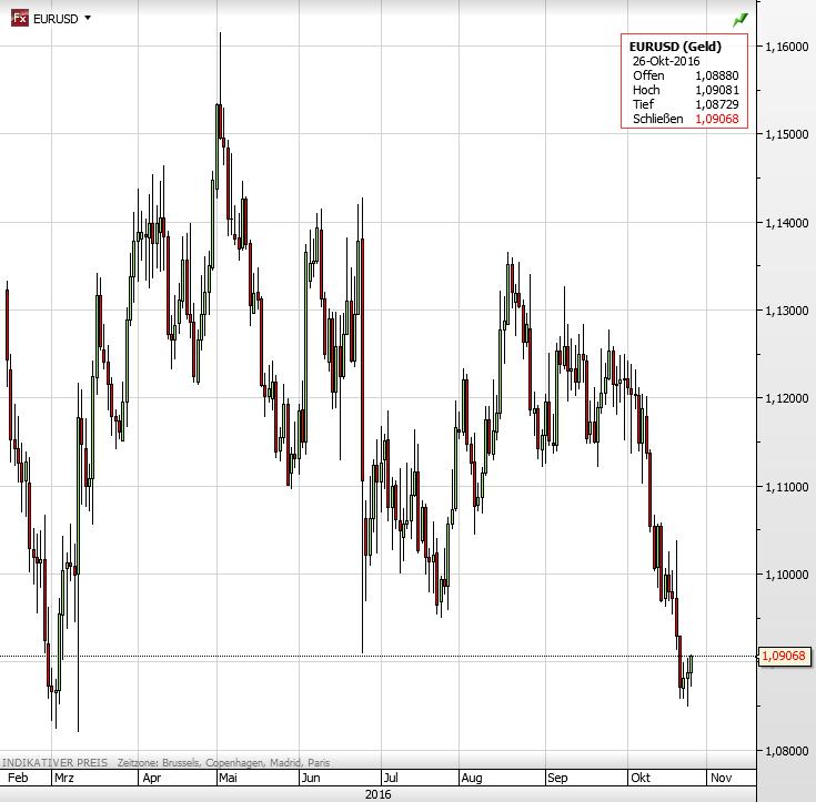 dollar-staerke-euro-dollar