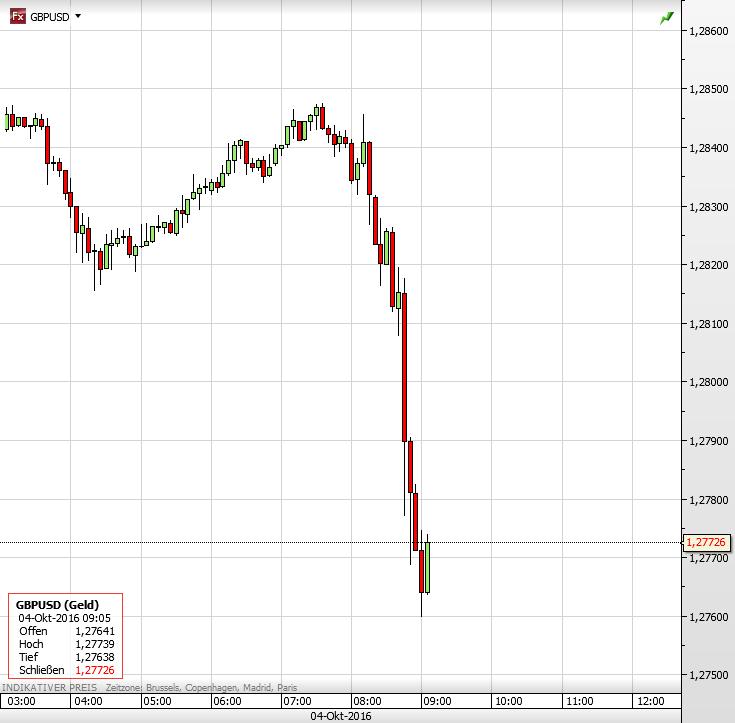 Aktuell: Britisches Pfund rutscht ab, jetzt tiefer als