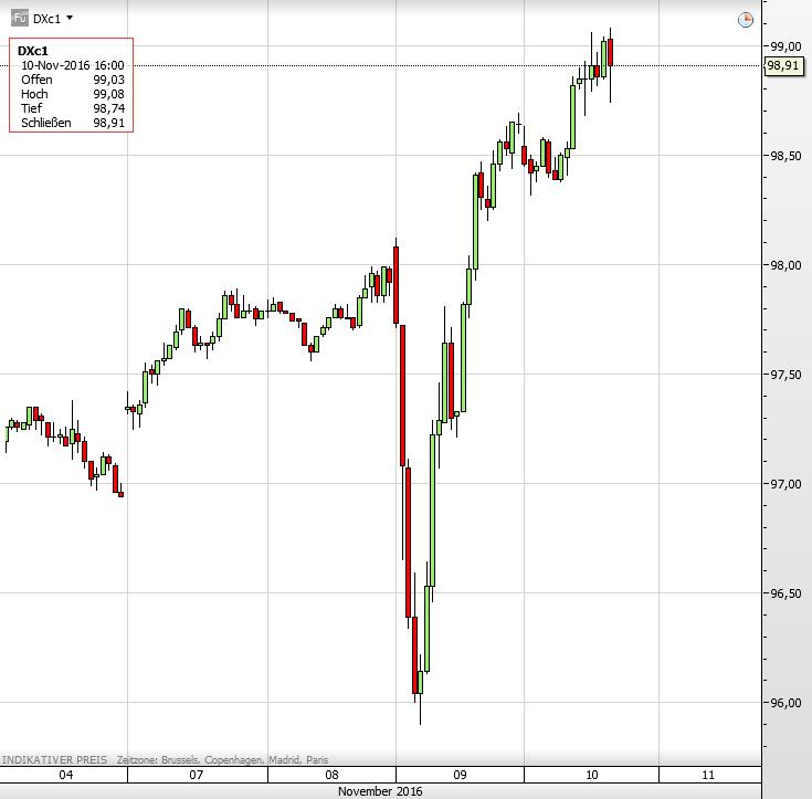 dollar-index