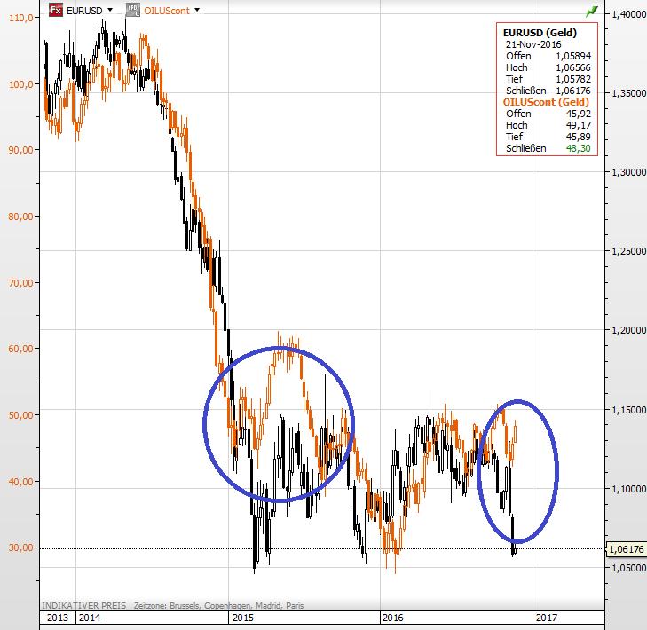 euro-dollar-oelpreis