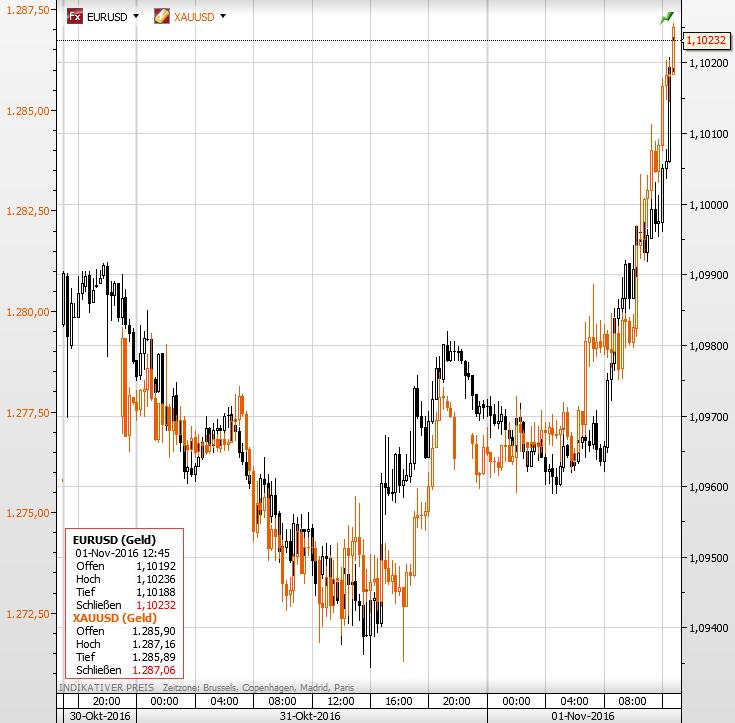 gold-euro