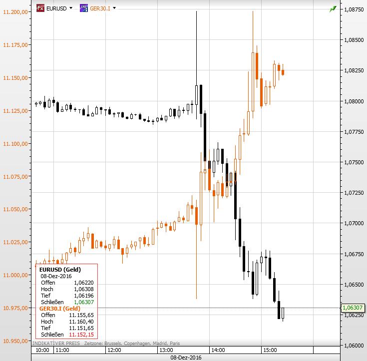 dax-euro