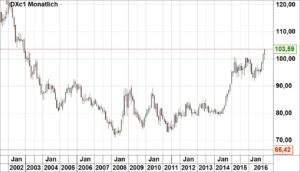 dollar-index20-12-16