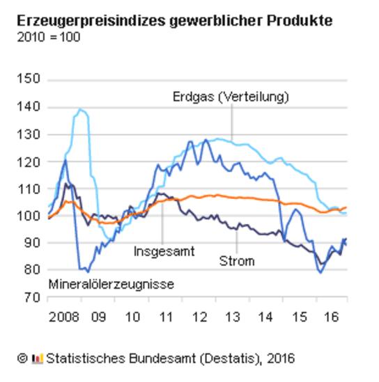 inflation-erzeugerpreise