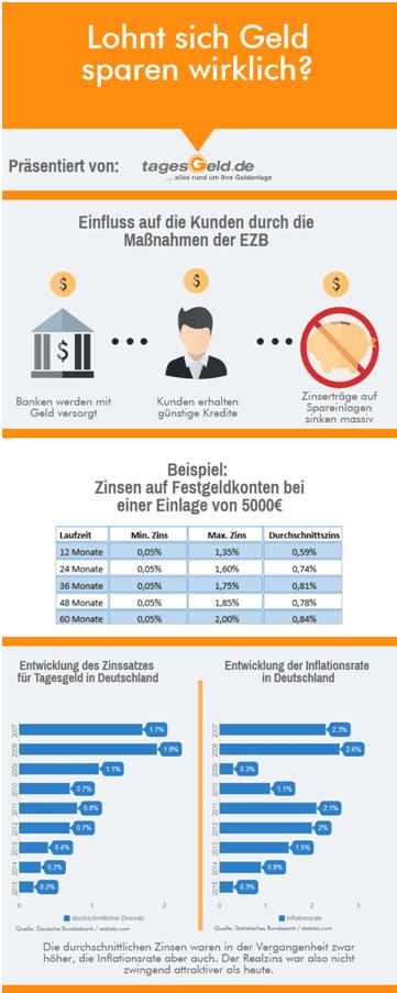 infografik-zu-zinsen