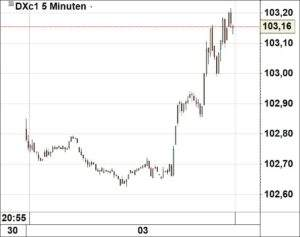 dollar-index-03-01-17