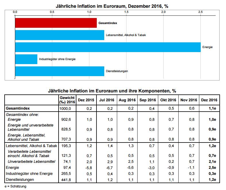 inflation-eurozone