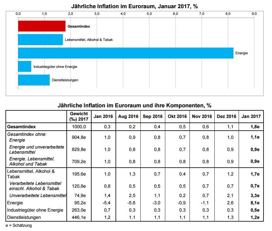 erwartetes bip 2018 eurozone