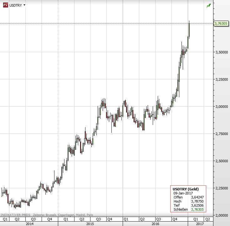 MXN USD: Hier finden Sie den aktuellen Wechselkurs von Mexikanischer Peso MXN und US-Dollar USD mit Chart, historischen Kursen und Nachrichten.