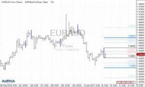 EUR/AUD auf 4 Stundenbasis