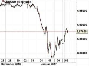 usdcnh09-01-17