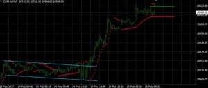 Dow Jones (DJ30.fs) auf 15 Minutenbasis