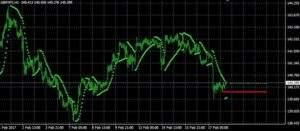 GBP/JPY auf Stundenbasis