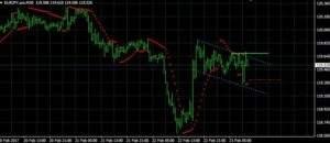 EUR/JPY auf 30 Minutenbasis