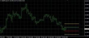 USD/JPY auf 4 Stundenbasis