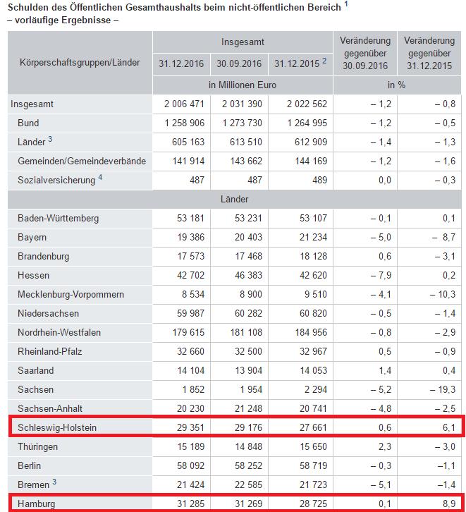 gesamte zinsausgaben deutschlands 2017