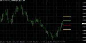 EUR/AUD auf Tagesbasis