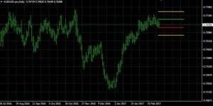 AUD/USD auf Tagesbasis
