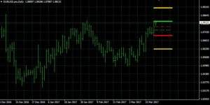 EUR/USD auf 4 Tagesbasis