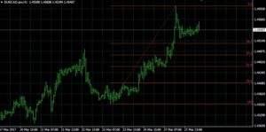 EUR/CAD auf 4 Stundenbasis