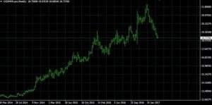 USD/MXN auf Wochenbasis