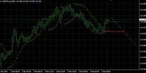 USD/JPY auf 30 Minutenbasis