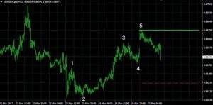 EUR/GBP auf 15 Minutenbasis