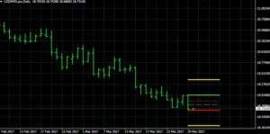 USD/MXN auf Tagesbasis